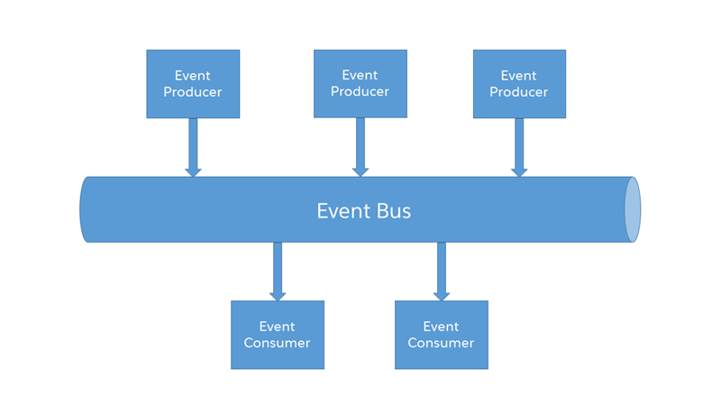 An Introduction to Salesforce Platform Events - SFDC Beginner